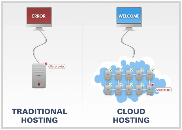 DIFFERENCE BETWEEN CLIENT-SERVER AND CLOUD COMPUTING