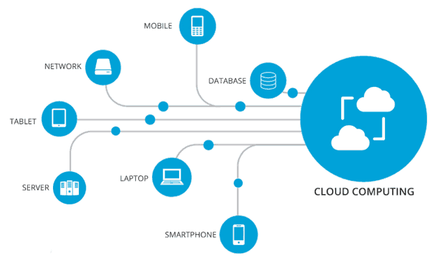 REAL-TIME APPLICATION OF CLOUD COMPUTING